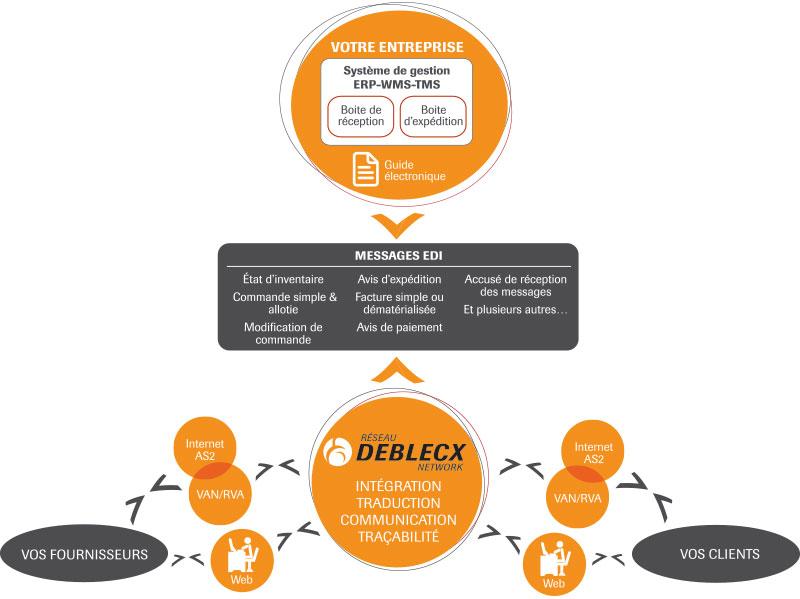 Deblecx-DiagrammeFR